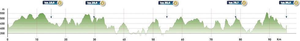 vulkanbike-eifel-marathon-profil-ultramarathon
